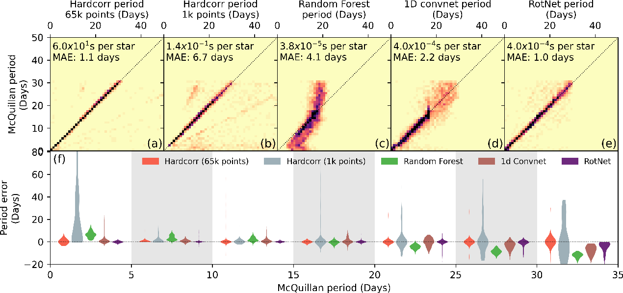 Figure 3 for RotNet: Fast and Scalable Estimation of Stellar Rotation Periods Using Convolutional Neural Networks