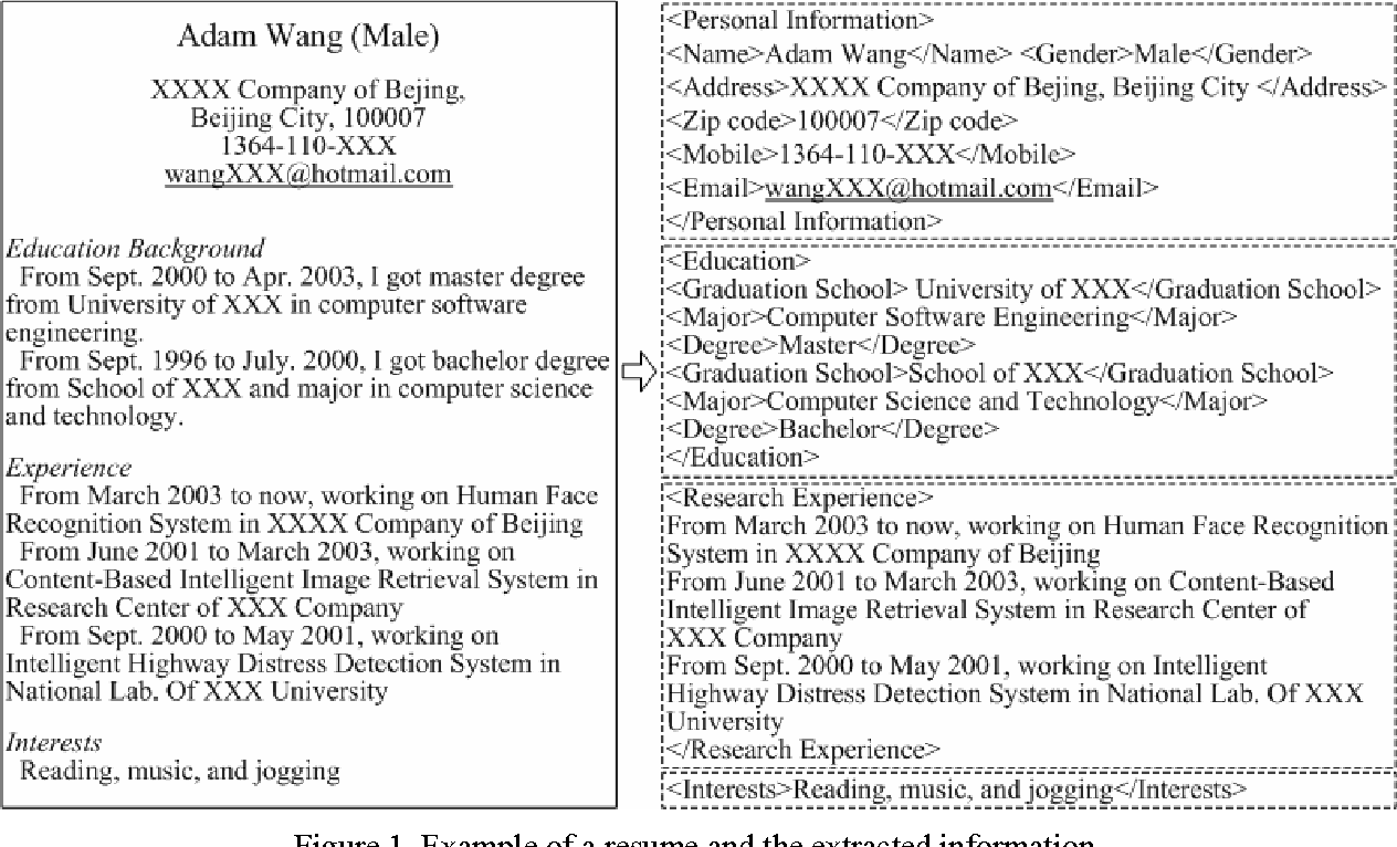 Resume Information Extraction with Cascaded Hybrid Model - Semantic ...