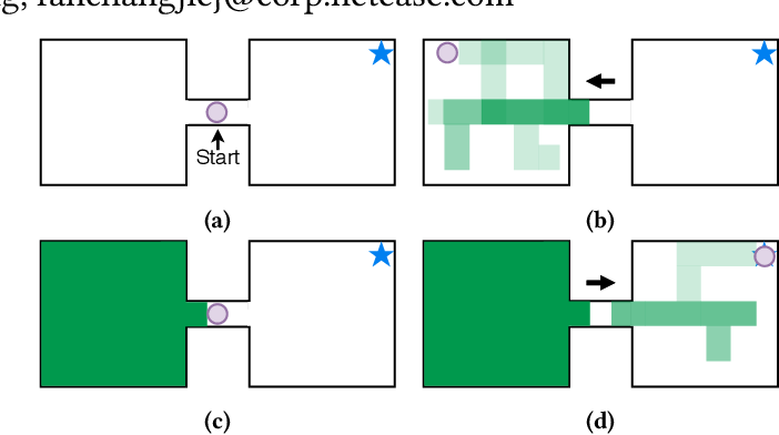 Figure 1 for Exploring Unknown States with Action Balance