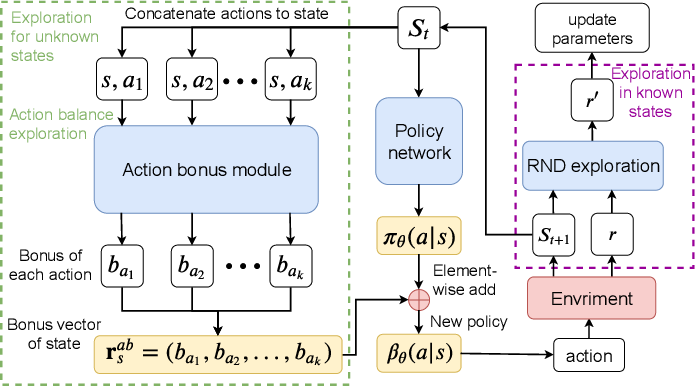 Figure 3 for Exploring Unknown States with Action Balance