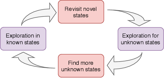 Figure 4 for Exploring Unknown States with Action Balance