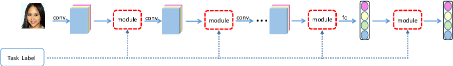Figure 3 for A Modulation Module for Multi-task Learning with Applications in Image Retrieval