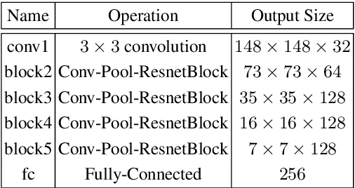 Figure 4 for A Modulation Module for Multi-task Learning with Applications in Image Retrieval
