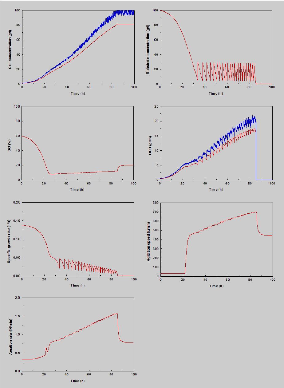 Figure 4 from Simulation of Feedforward-Feedback Control of ...