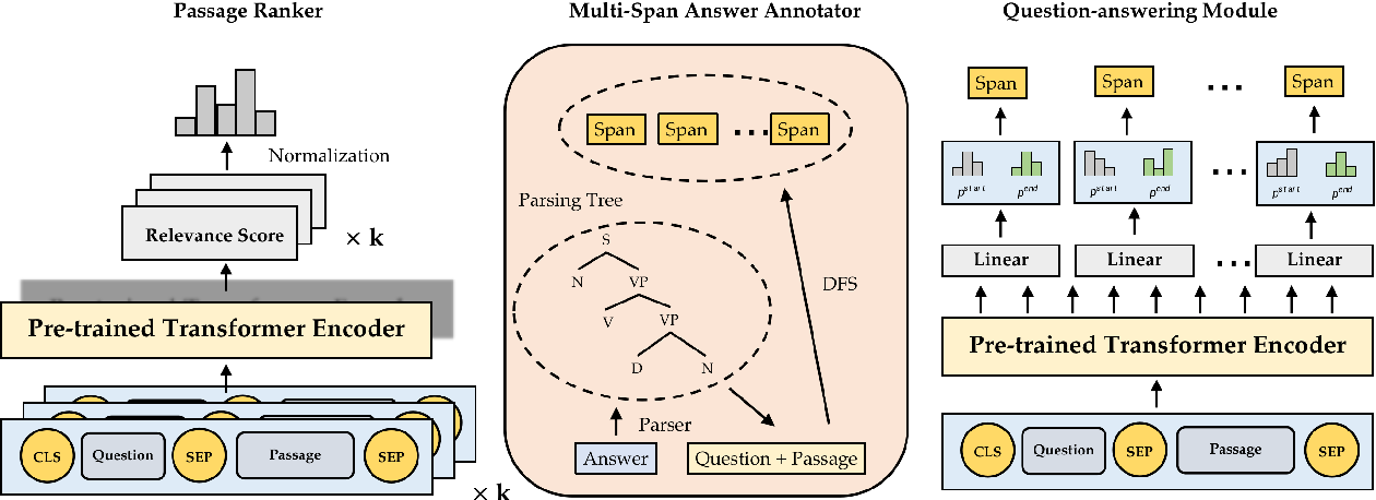 Figure 3 for Multi-span Style Extraction for Generative Reading Comprehension