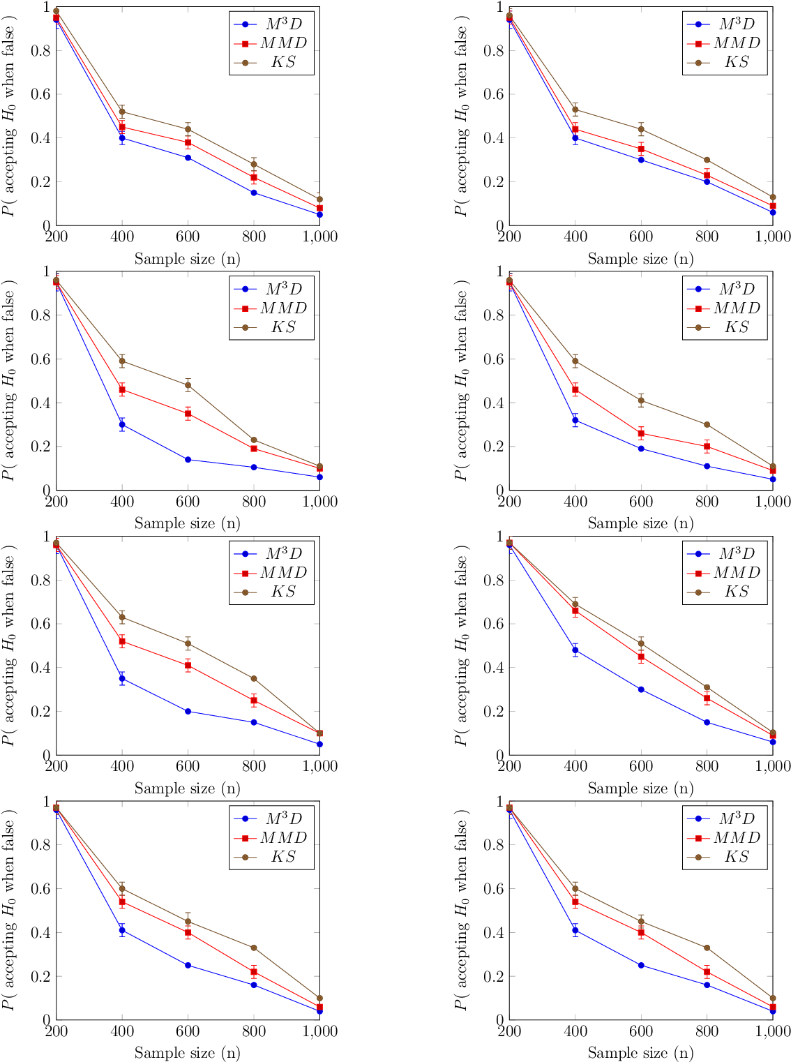 Figure 1 for On the Optimality of Kernel-Embedding Based Goodness-of-Fit Tests
