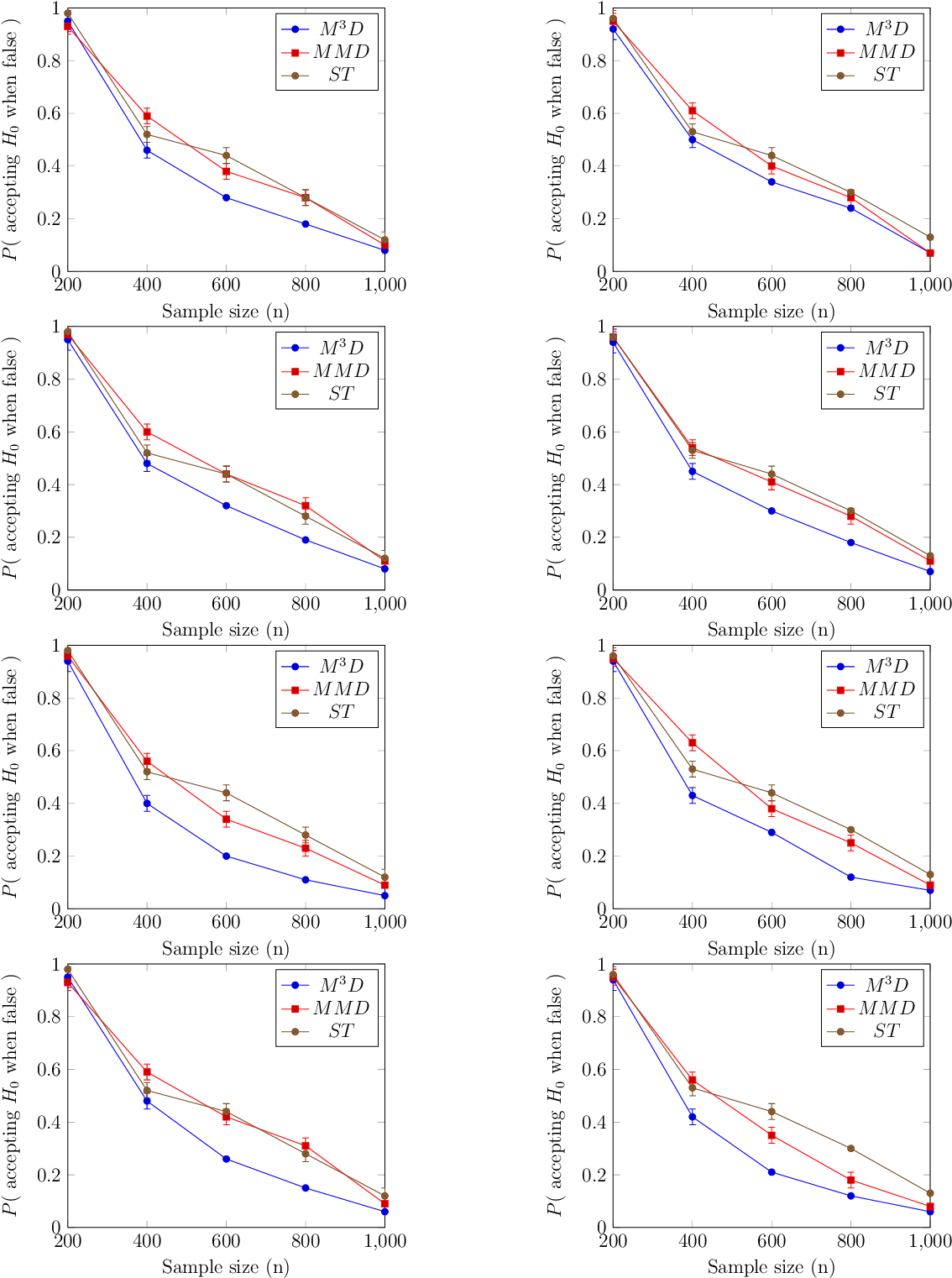 Figure 3 for On the Optimality of Kernel-Embedding Based Goodness-of-Fit Tests