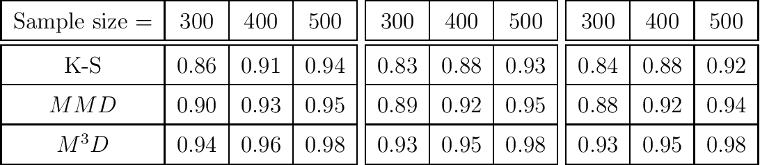 Figure 2 for On the Optimality of Kernel-Embedding Based Goodness-of-Fit Tests