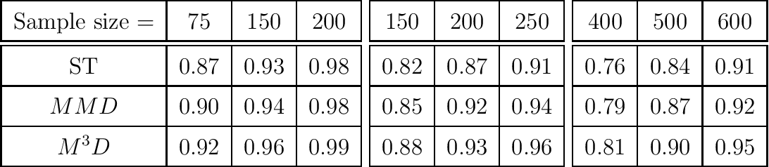 Figure 4 for On the Optimality of Kernel-Embedding Based Goodness-of-Fit Tests