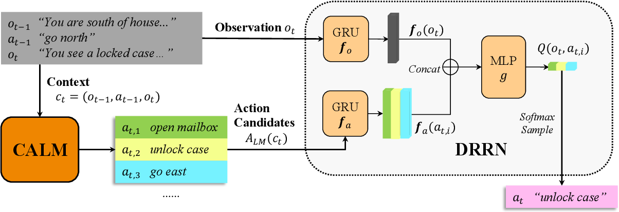 Figure 3 for Keep CALM and Explore: Language Models for Action Generation in Text-based Games