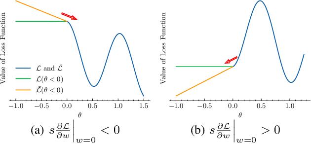 Figure 3 for Pruning of Deep Spiking Neural Networks through Gradient Rewiring