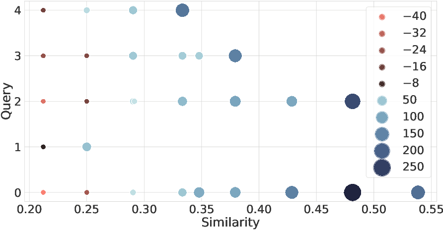 Figure 2 for Sampling a Near Neighbor in High Dimensions -- Who is the Fairest of Them All?