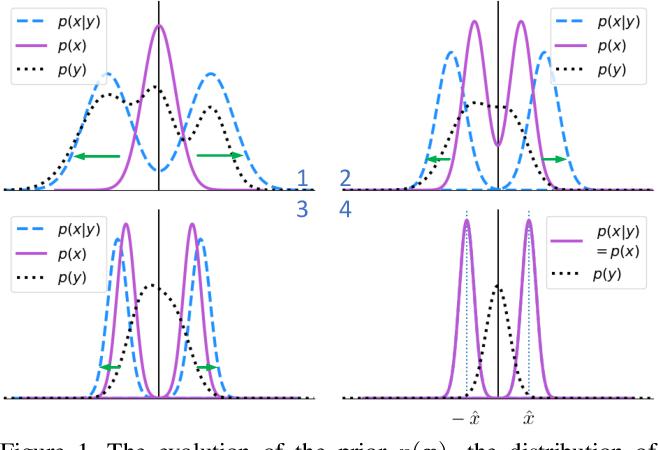 Figure 1 for Bayesian Optimized 1-Bit CNNs