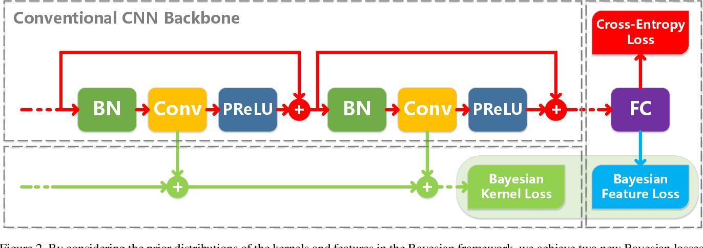 Figure 3 for Bayesian Optimized 1-Bit CNNs