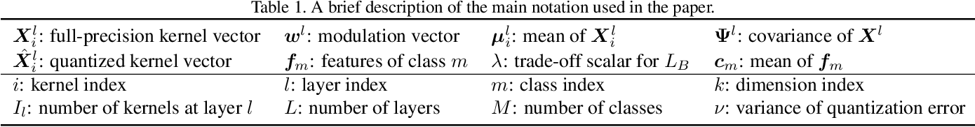 Figure 2 for Bayesian Optimized 1-Bit CNNs