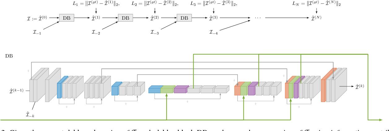 Figure 3 for Learning Blind Motion Deblurring