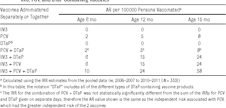 TABLE 5 Estimated AR of FS during the 0 to 1 Days After Vaccination for Each Unique Combination of IIV3, PCV, and DTaP-Containing Vaccines