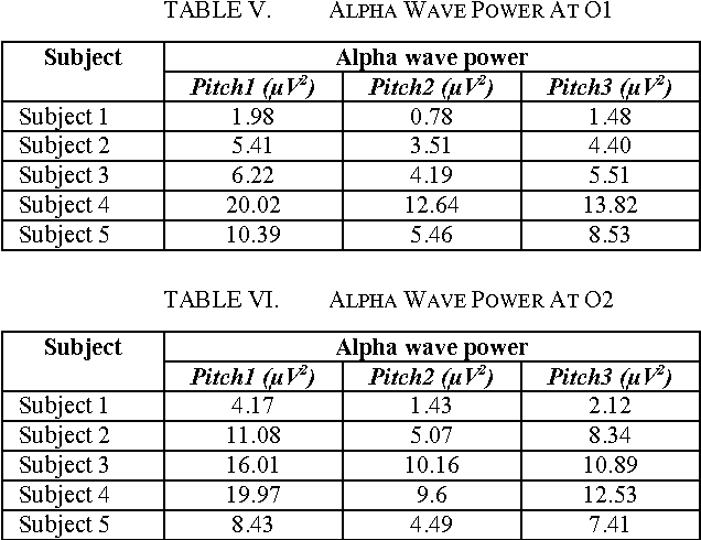 Table V from A Study of Effect of Music Pitch Variation in