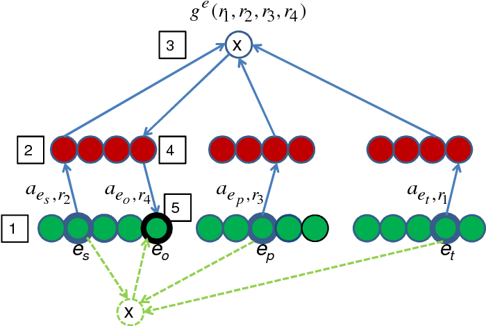 Figure 3 for The Tensor Memory Hypothesis