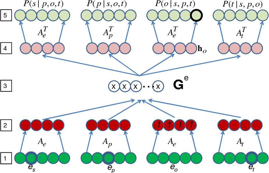 Figure 2 for The Tensor Memory Hypothesis