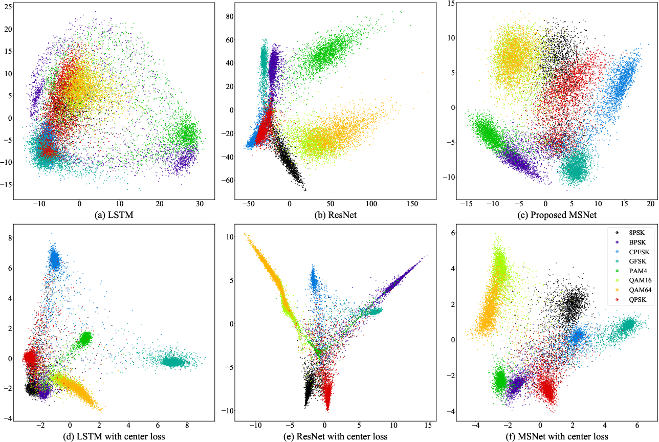 Figure 3 for A Novel Automatic Modulation Classification Scheme Based on Multi-Scale Networks