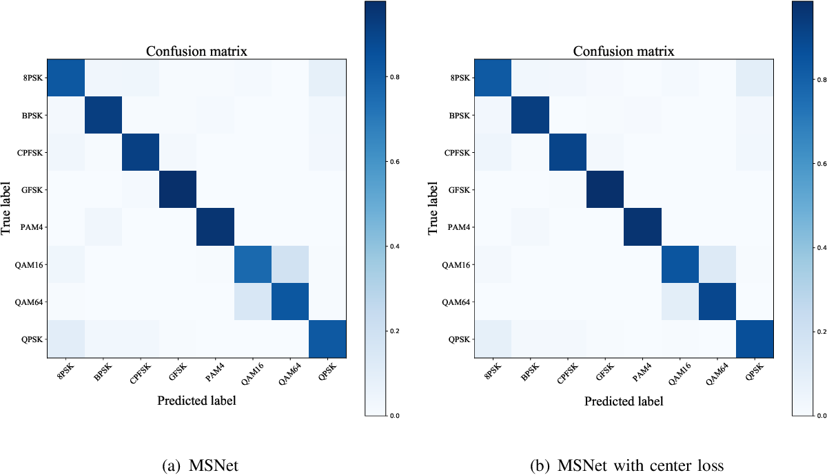 Figure 4 for A Novel Automatic Modulation Classification Scheme Based on Multi-Scale Networks