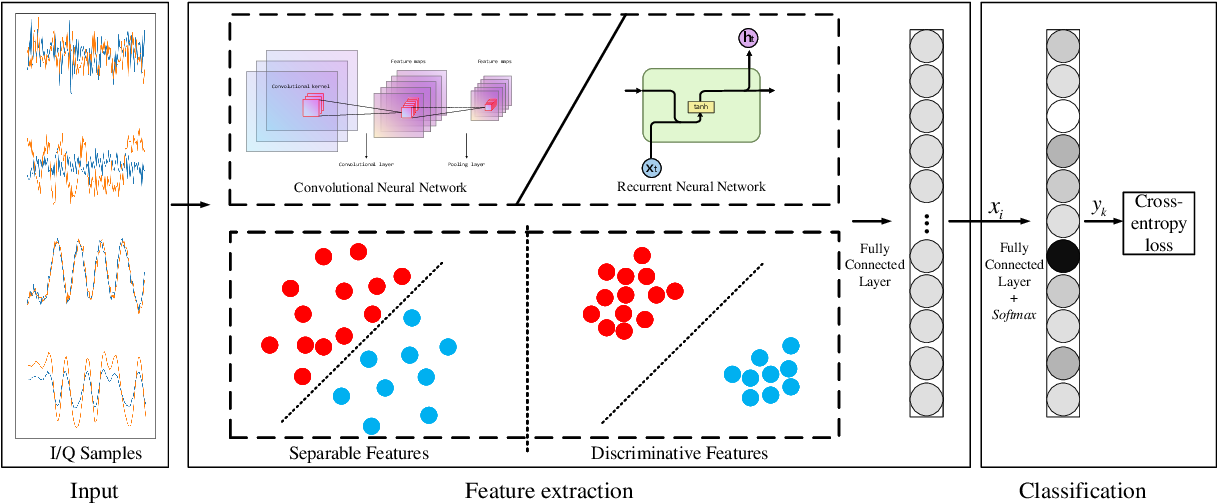 Figure 1 for A Novel Automatic Modulation Classification Scheme Based on Multi-Scale Networks