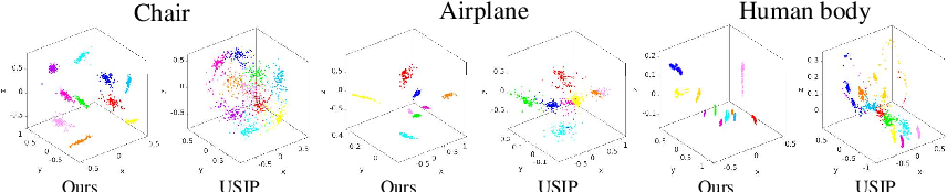 Figure 4 for Unsupervised Learning of Category-Specific Symmetric 3D Keypoints from Point Sets