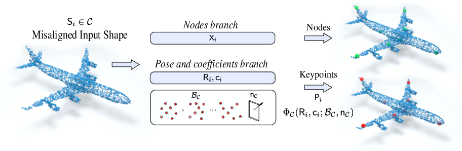 Figure 3 for Unsupervised Learning of Category-Specific Symmetric 3D Keypoints from Point Sets
