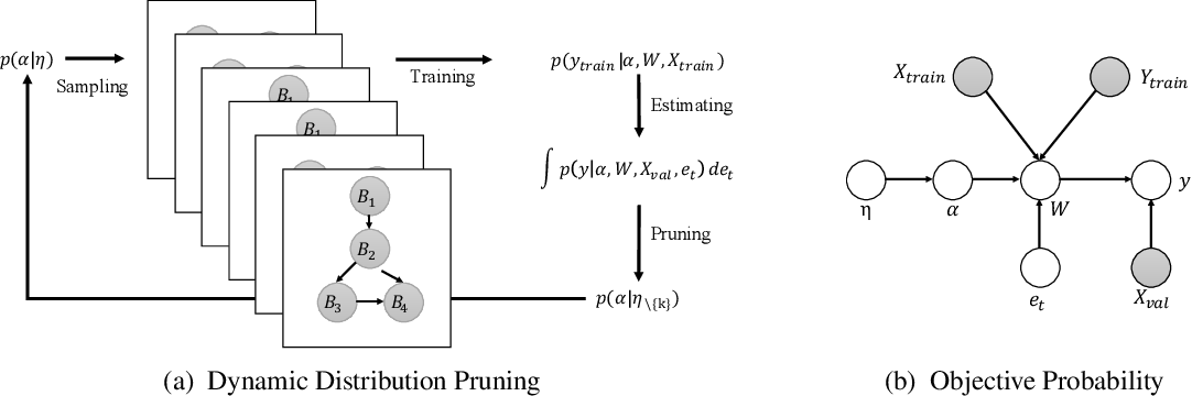 Figure 1 for Dynamic Distribution Pruning for Efficient Network Architecture Search