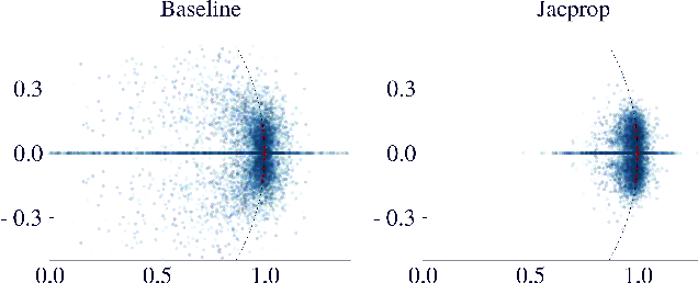 Figure 1 for Tangent-Space Regularization for Neural-Network Models of Dynamical Systems