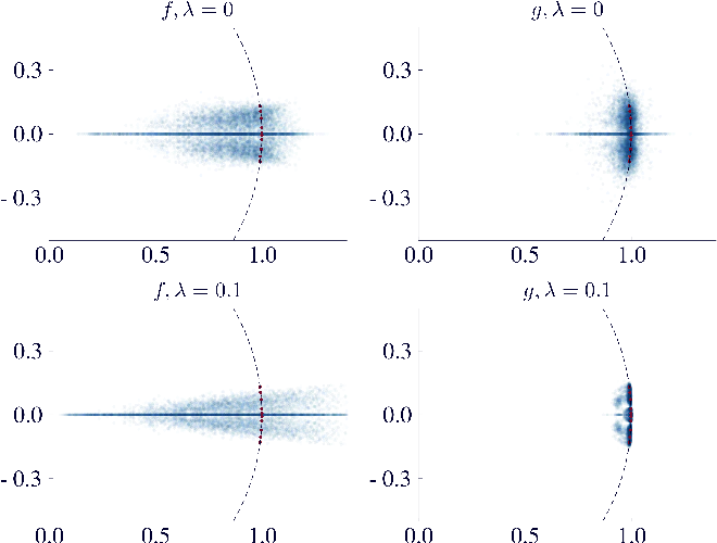 Figure 2 for Tangent-Space Regularization for Neural-Network Models of Dynamical Systems