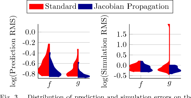 Figure 3 for Tangent-Space Regularization for Neural-Network Models of Dynamical Systems