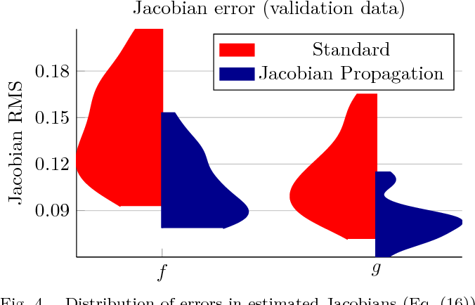 Figure 4 for Tangent-Space Regularization for Neural-Network Models of Dynamical Systems