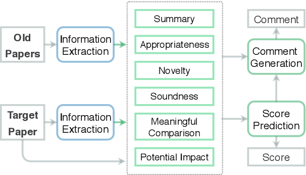 Figure 1 for ReviewRobot: Explainable Paper Review Generation based on Knowledge Synthesis