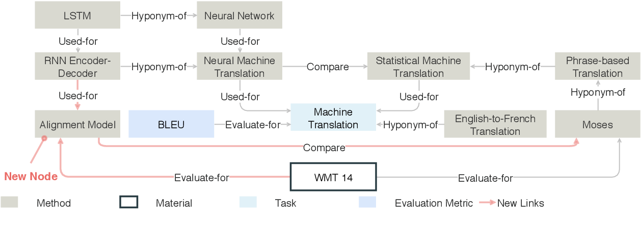Figure 3 for ReviewRobot: Explainable Paper Review Generation based on Knowledge Synthesis