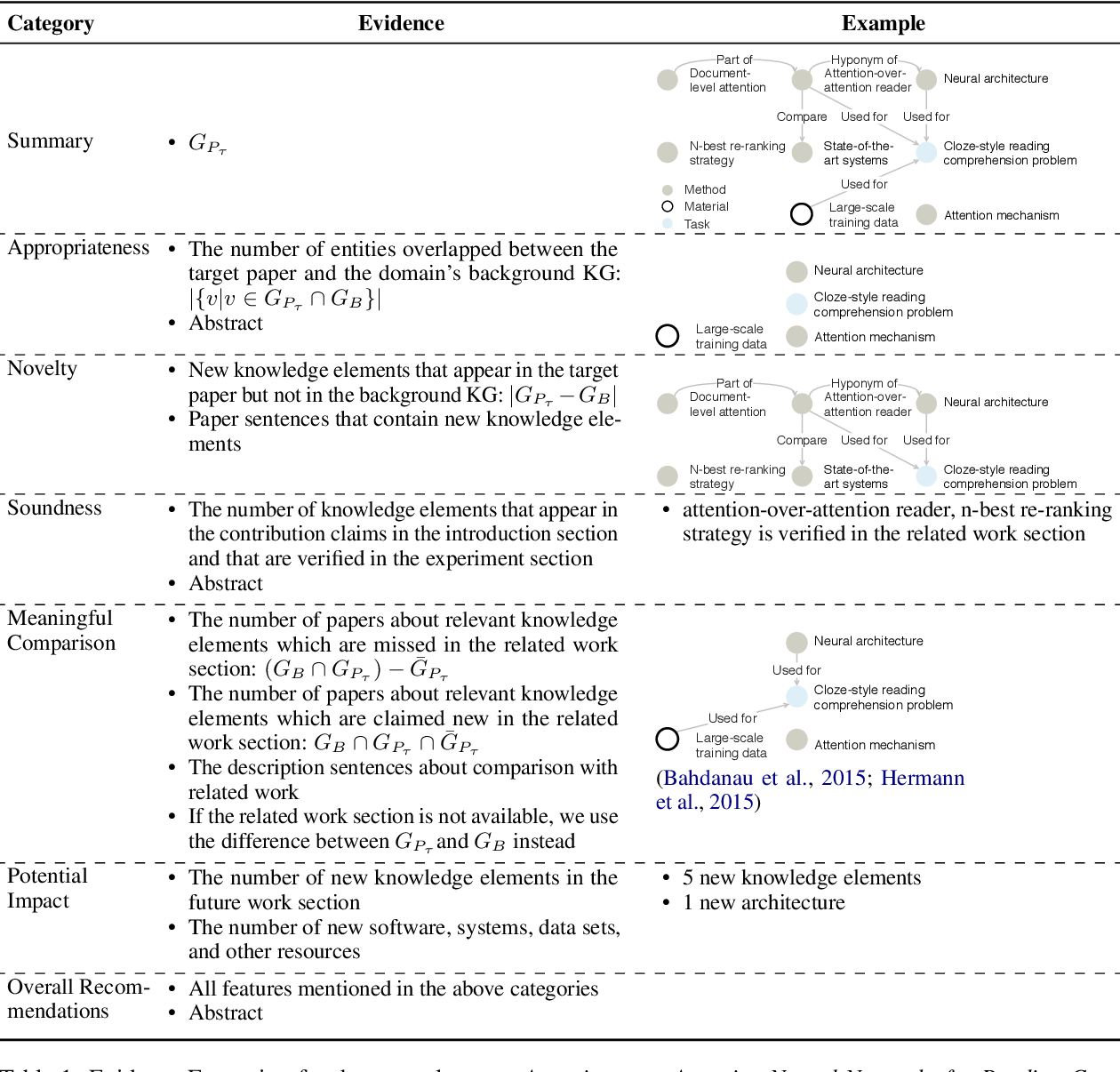 Figure 2 for ReviewRobot: Explainable Paper Review Generation based on Knowledge Synthesis