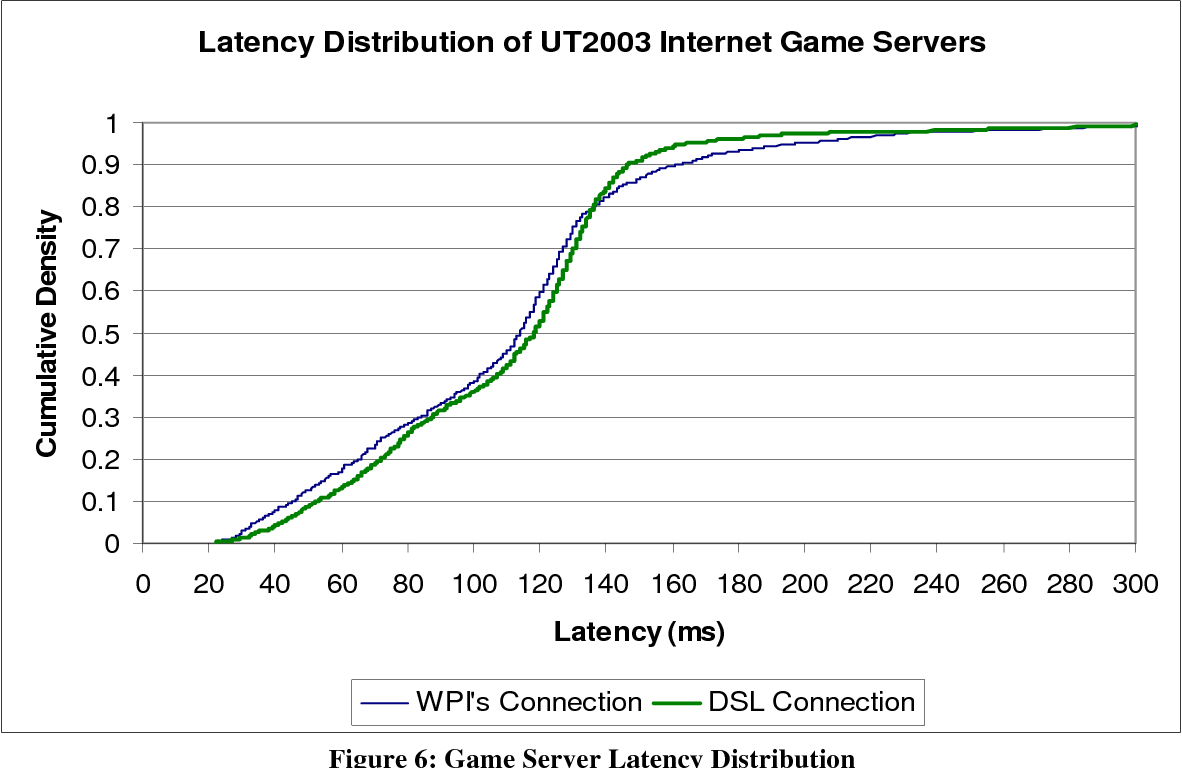 PDF] The Effects of Packet Loss and Latency on Player