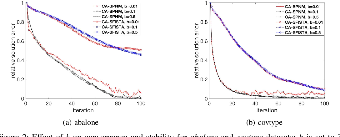Figure 2 for Avoiding Communication in Proximal Methods for Convex Optimization Problems
