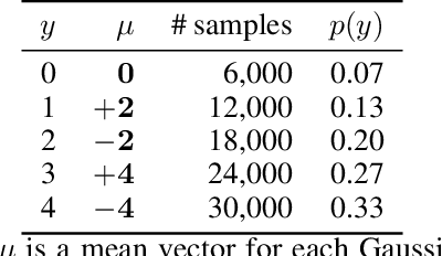 Figure 1 for Rethinking Softmax with Cross-Entropy: Neural Network Classifier as Mutual Information Estimator