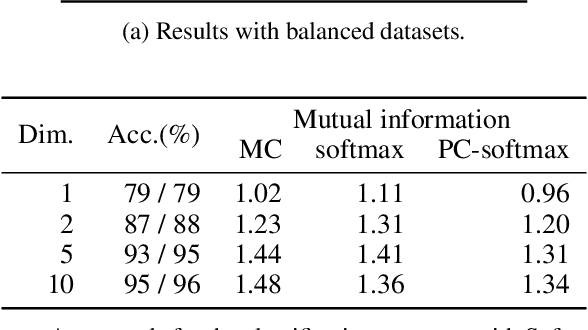 Figure 3 for Rethinking Softmax with Cross-Entropy: Neural Network Classifier as Mutual Information Estimator