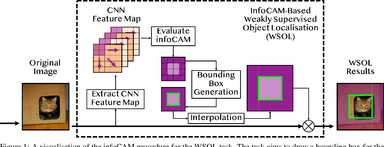 Figure 2 for Rethinking Softmax with Cross-Entropy: Neural Network Classifier as Mutual Information Estimator