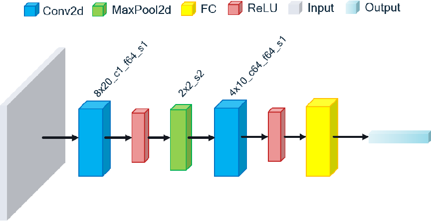Figure 1 for A Channel-Pruned and Weight-Binarized Convolutional Neural Network for Keyword Spotting