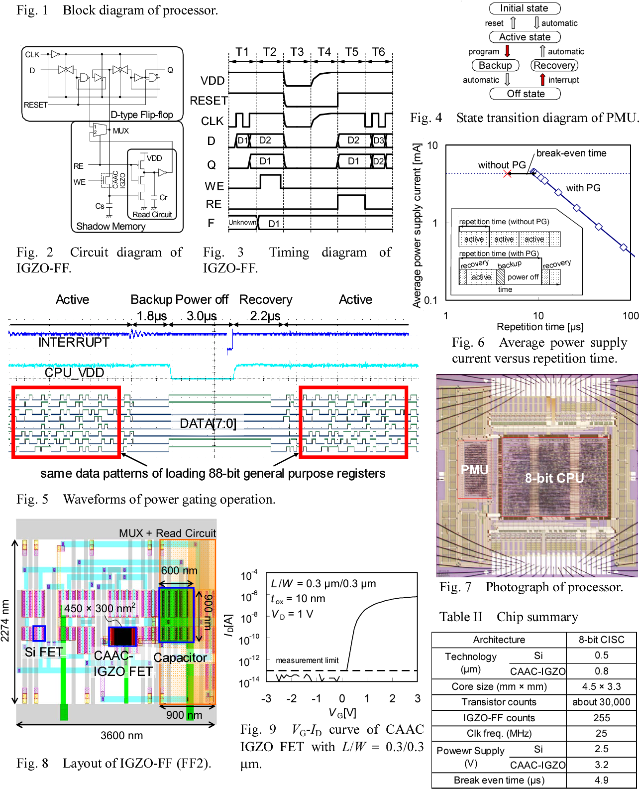 Processor with 4 9-μs break-even time in power gating using