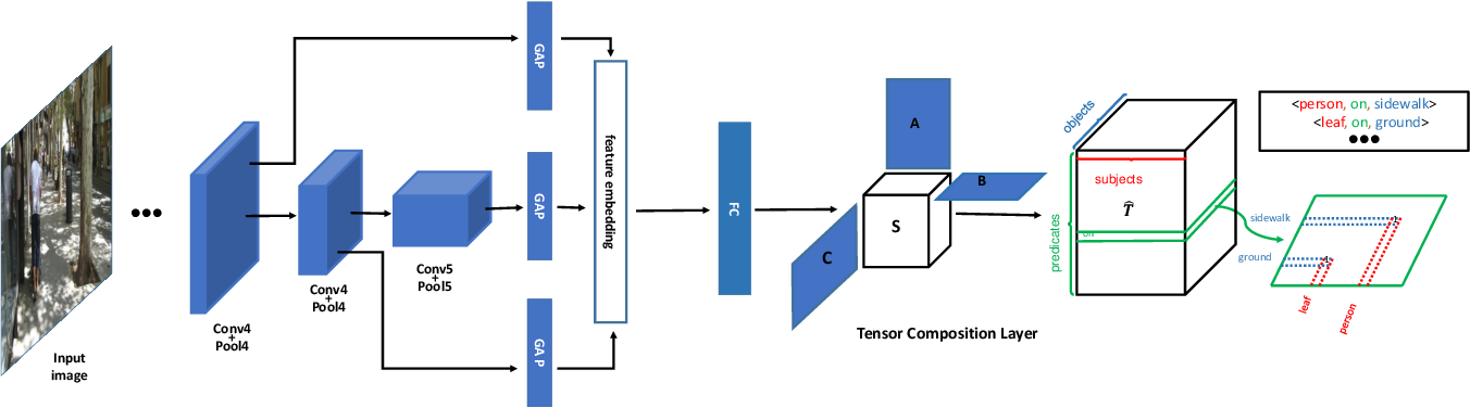 Figure 1 for Tensor Composition Net for Visual Relationship Prediction
