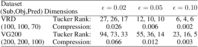 Figure 3 for Tensor Composition Net for Visual Relationship Prediction