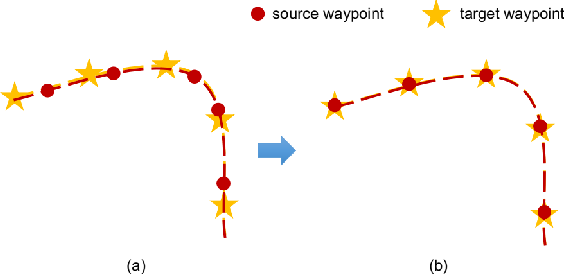 Figure 3 for Trajectory Prediction for Autonomous Driving with Topometric Map