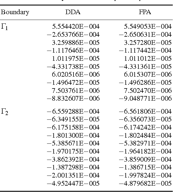Table VI from Boundary integral equation for tangential