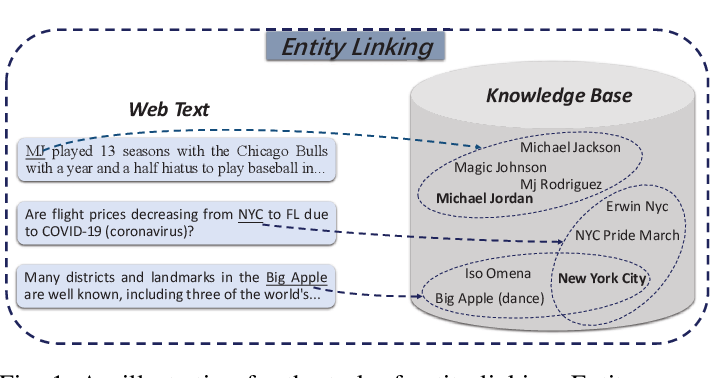 Figure 1 for Entity Linking Meets Deep Learning: Techniques and Solutions
