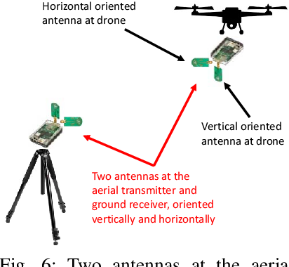 Impact of 3D UWB Antenna Radiation Pattern on Air-to-Ground